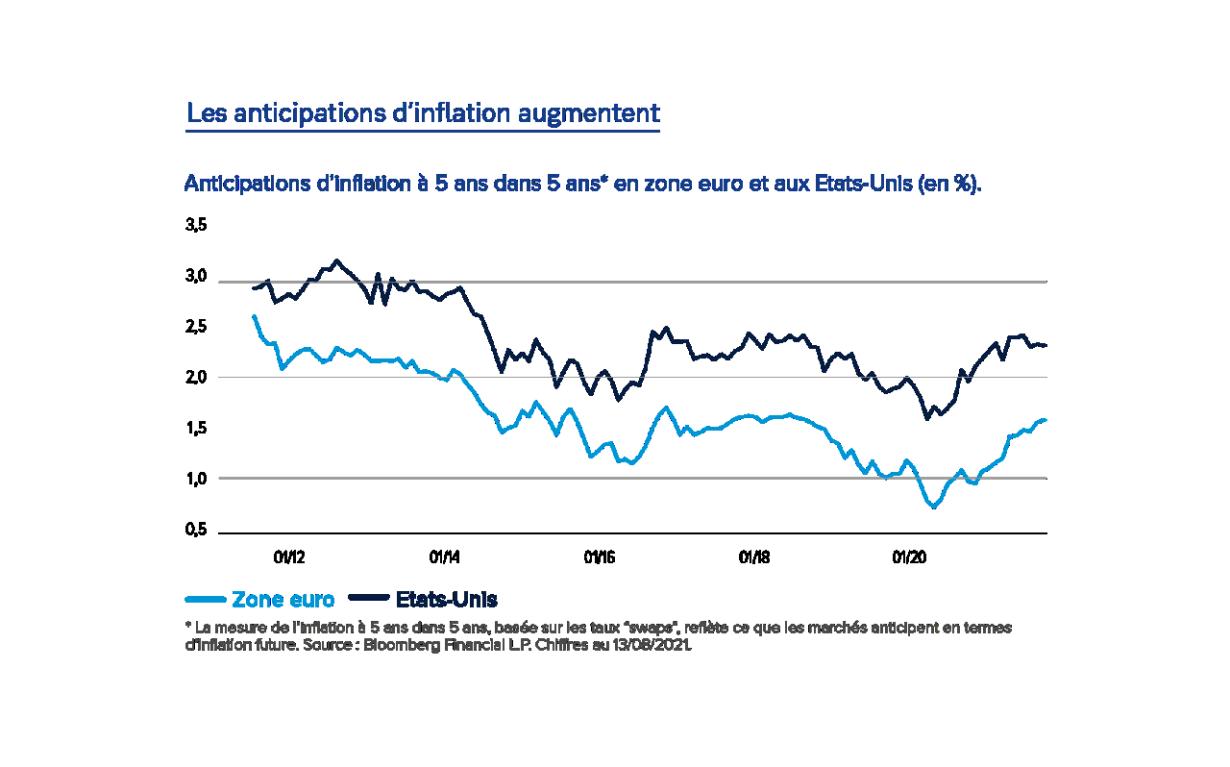 Les anticipations d'inflation augmentent