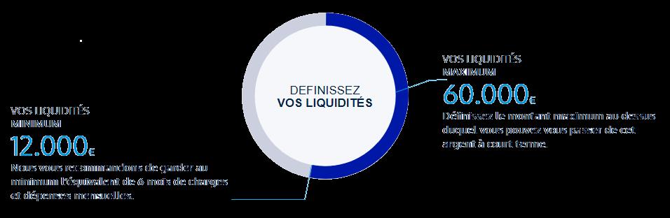 Liquidités
