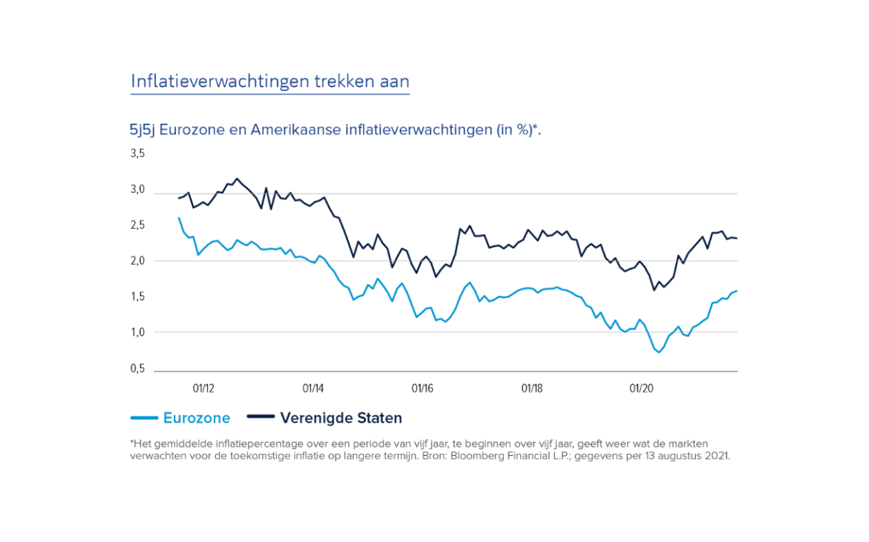 Inflatieverwachtingen
